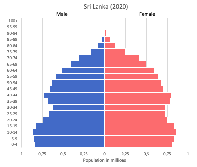 population pyramid of Sri Lanka (2020)