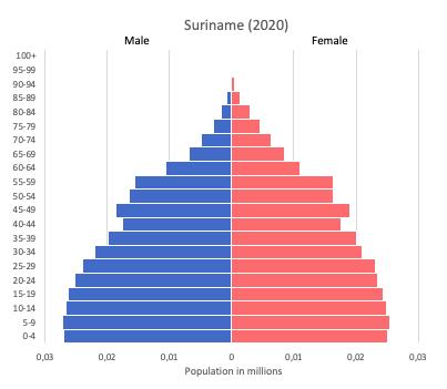 population pyramid of Suriname (2020)