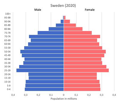 population pyramid of Sweden (2020)