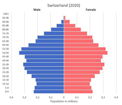 population pyramid of Switzerland (2020)