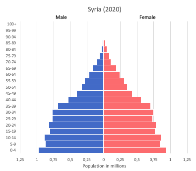 population pyramid of Syria (2020)
