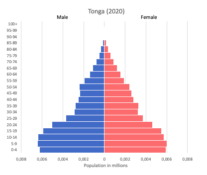 population pyramid of Tonga (2020)