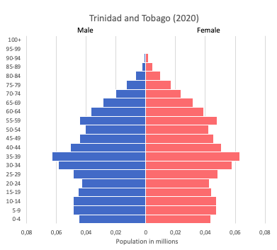 population pyramid of Trinidad and Tobago (2020)