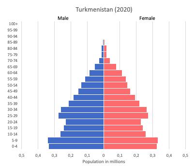 population pyramid of Turkmenistan in 2020