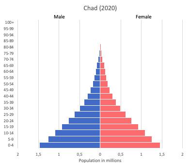Population pyramid of Chad (2020)