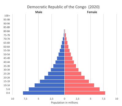 population pyramid of the Democratic Republic of the Congo (2020)