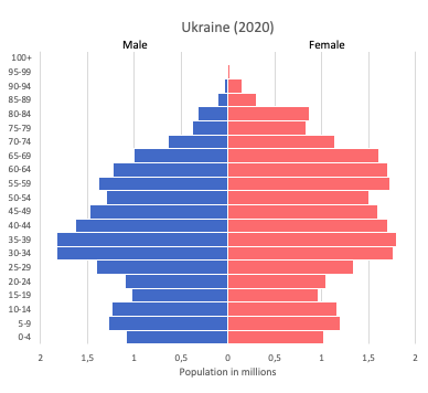 population pyramid of Ukraine (2020)
