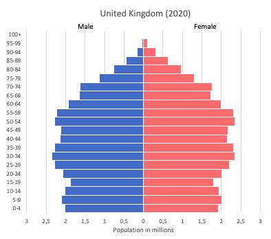 population pyramid of United Kingdom (UK) in 2020