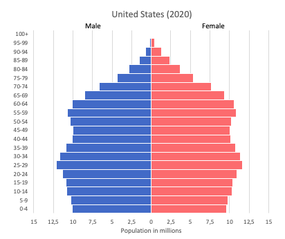 population pyramid of United States (US) in 2020