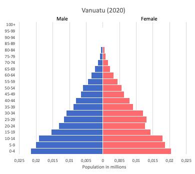 population pyramid of Vanuatu (2020)