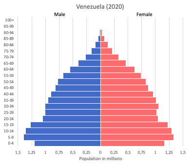 population pyramid of Venezuela (2020)