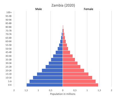 population pyramid of Zambia (2020)