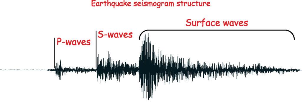 Earthquake seismogram structure