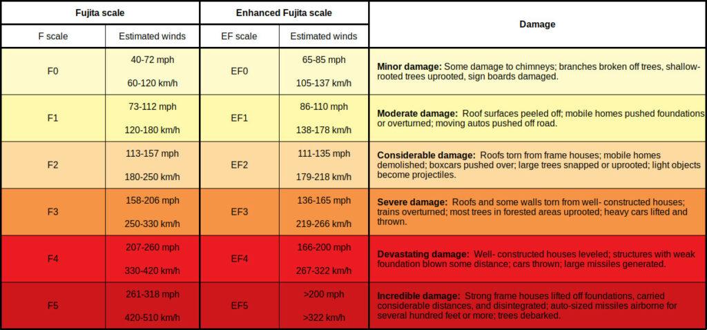 Table of the Fujita and Enhanced Fujita scales