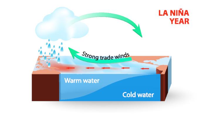 Diagram explaining the La Niña