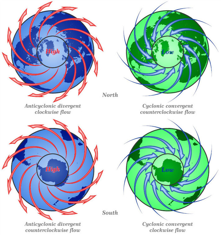Coriolis effect high and low pressure system in Northern and Southern Hemisphere