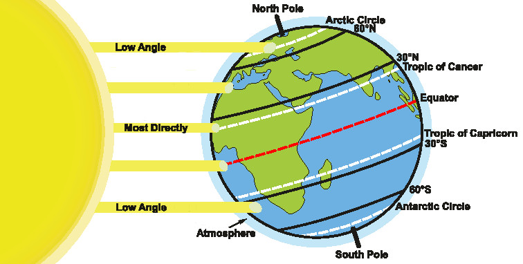 Diagram of the incoming sunlight on earth