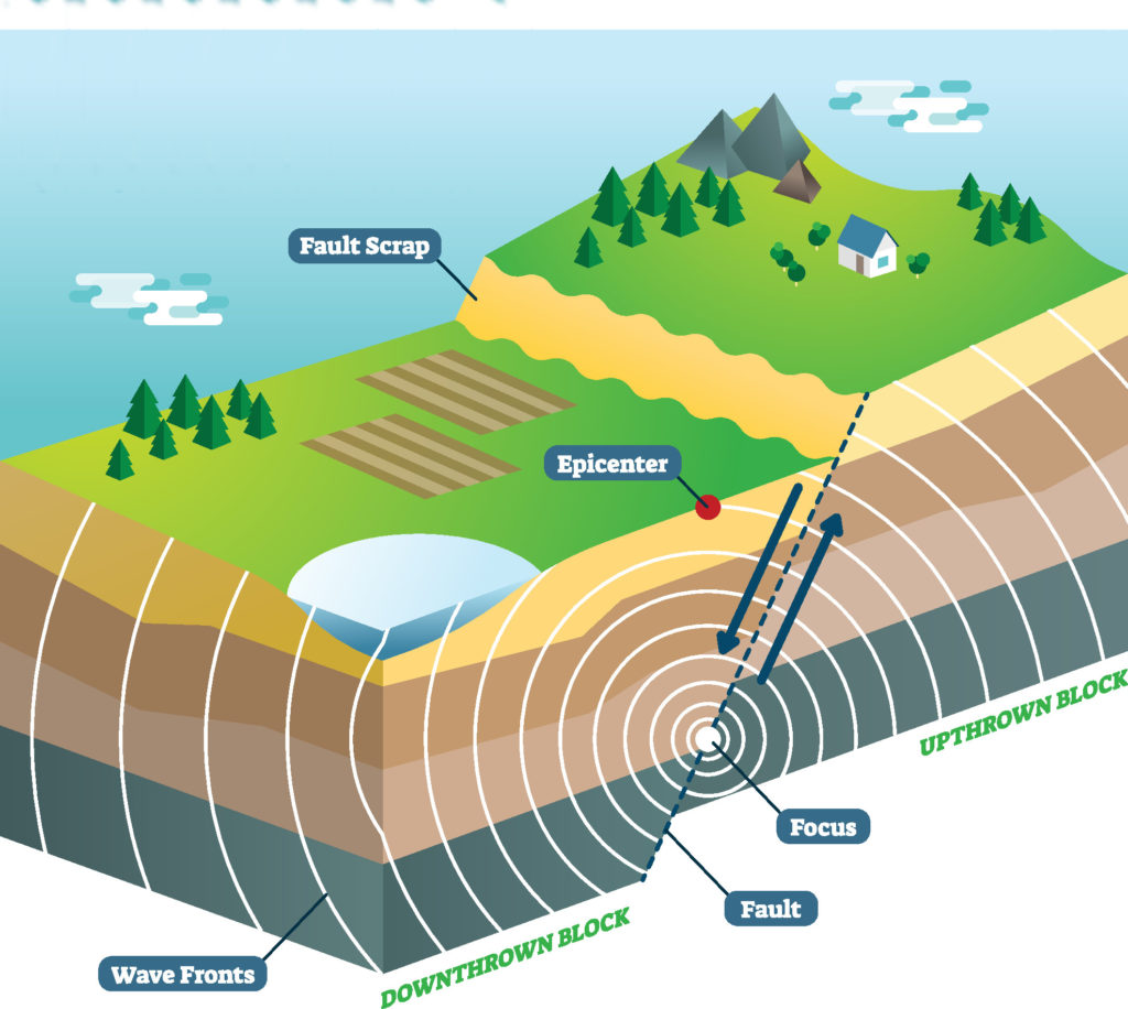 features of an earthquake