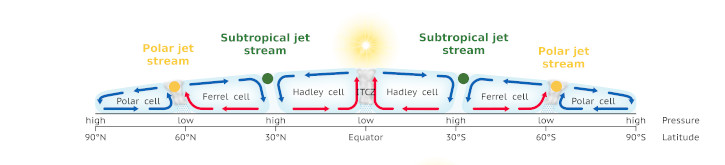 Diagram showing the position of the polar jet stream and the subtropical jet stream