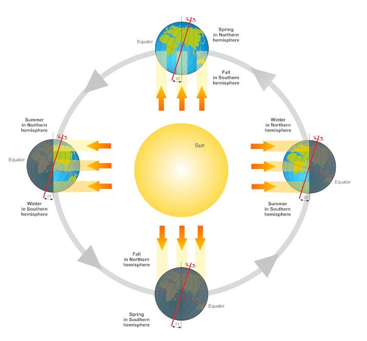 Diagram explaining the seasons on earth