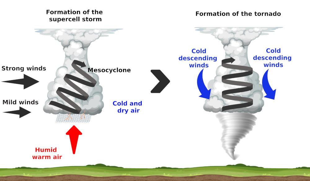 Diagram explaining the formation a Tornado